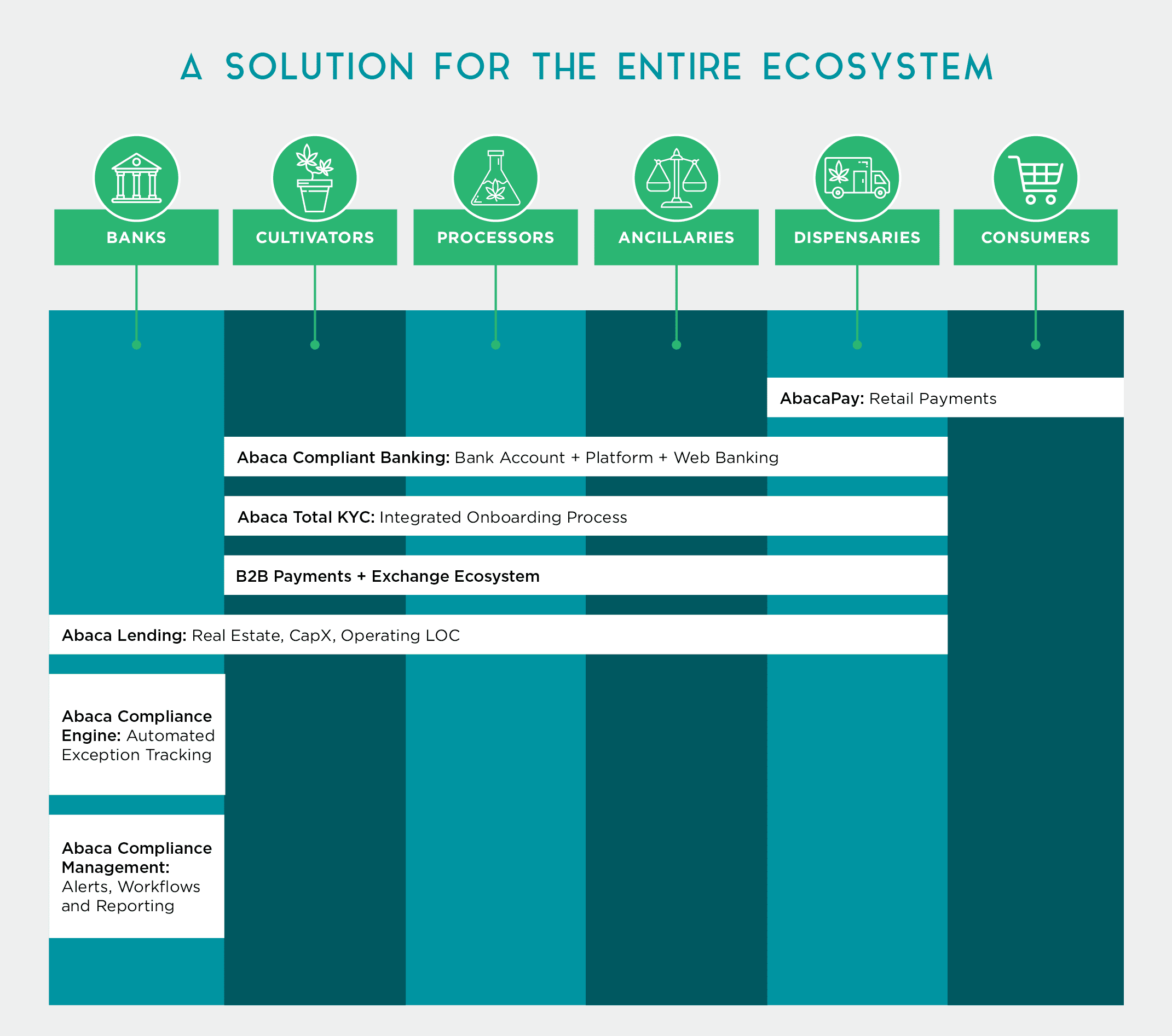 A Solution for the Entire Ecosystem - Banks, Cultivators, Processors, Ancillaries, Dispensaries, Consumers